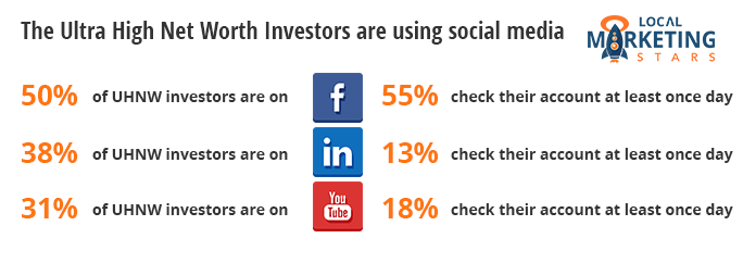... And Among That Number, 55 Percent Check Facebook At Least Once A Day.  (source) And They Are Responding To Workshop And Seminar Invitations More  On ...
